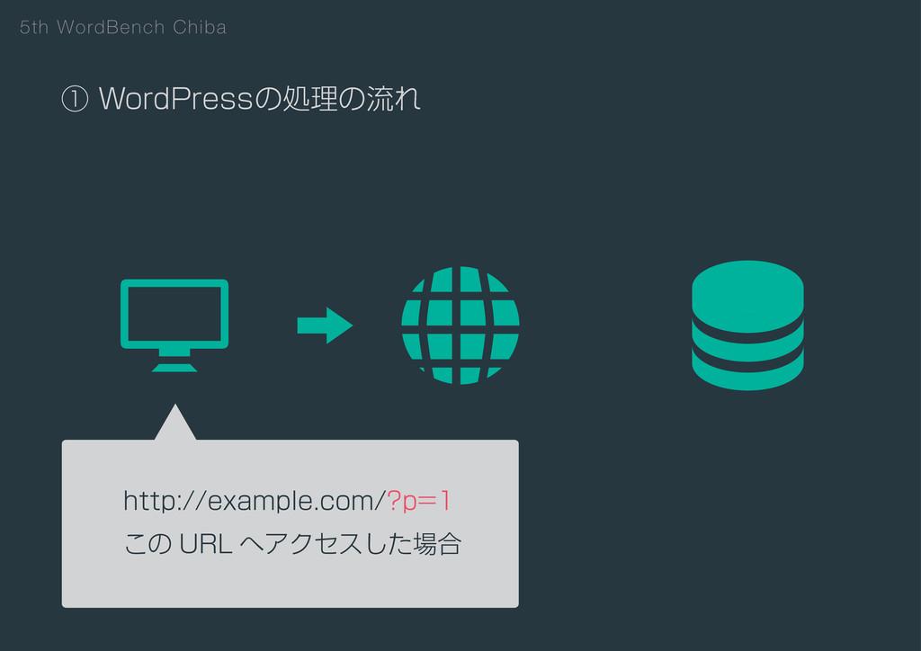 5th WordBench Chiba ᶃ8PSE1SFTTͷॲཧͷྲྀΕ IUUQFY...