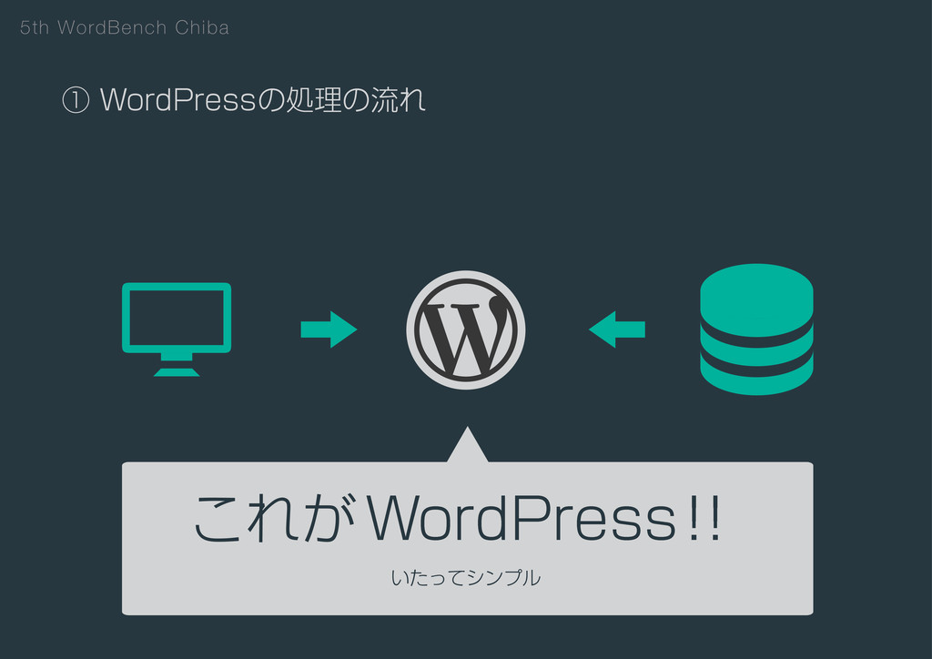 5th WordBench Chiba ᶃ8PSE1SFTTͷॲཧͷྲྀΕ ͜Ε͕8PSE1S...