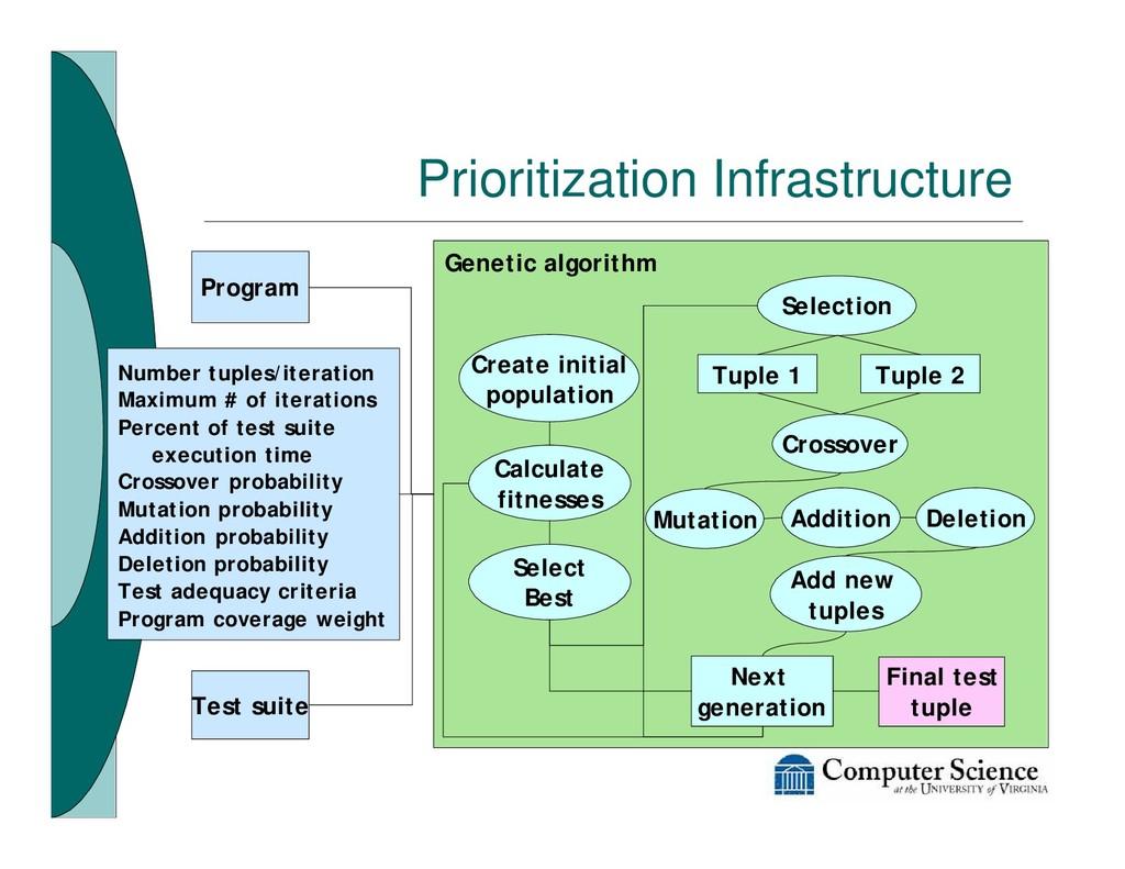 Genetic algorithm Prioritization Infrastructure...