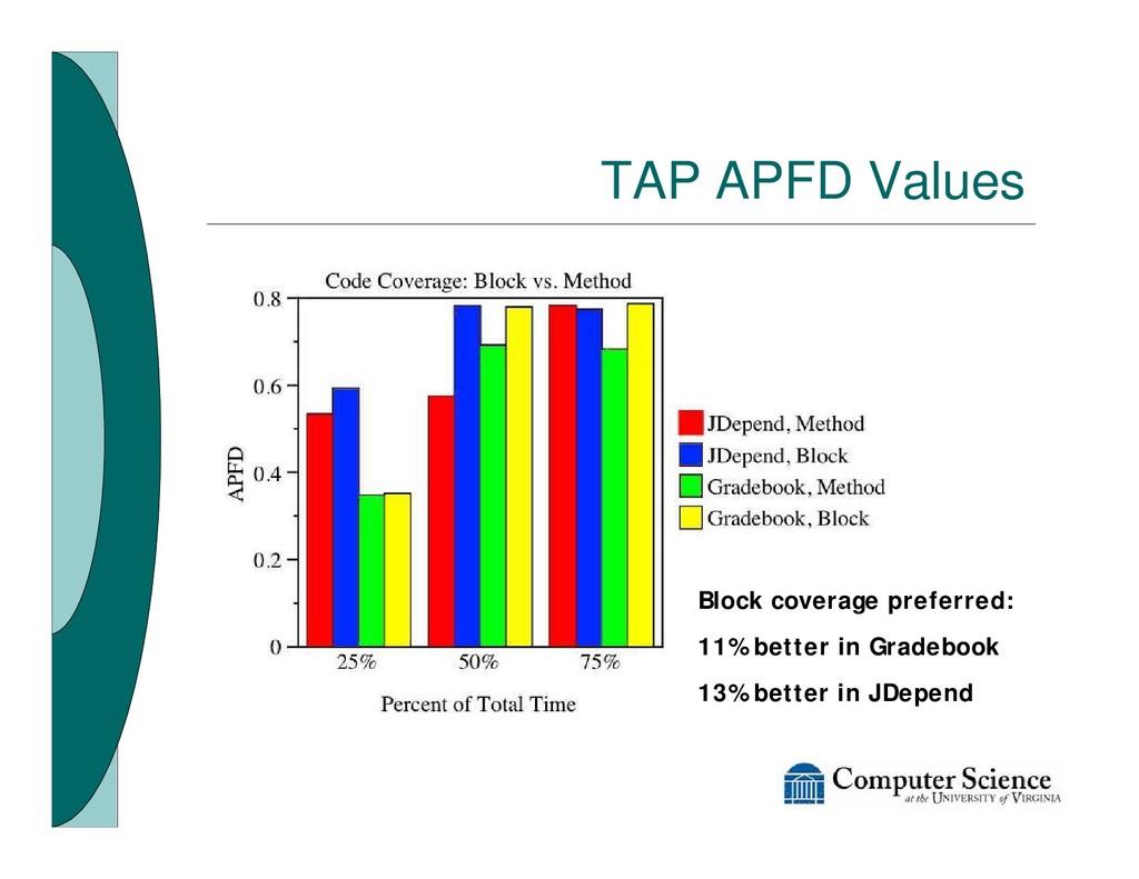 TAP APFD Values Block coverage preferred: 11% b...