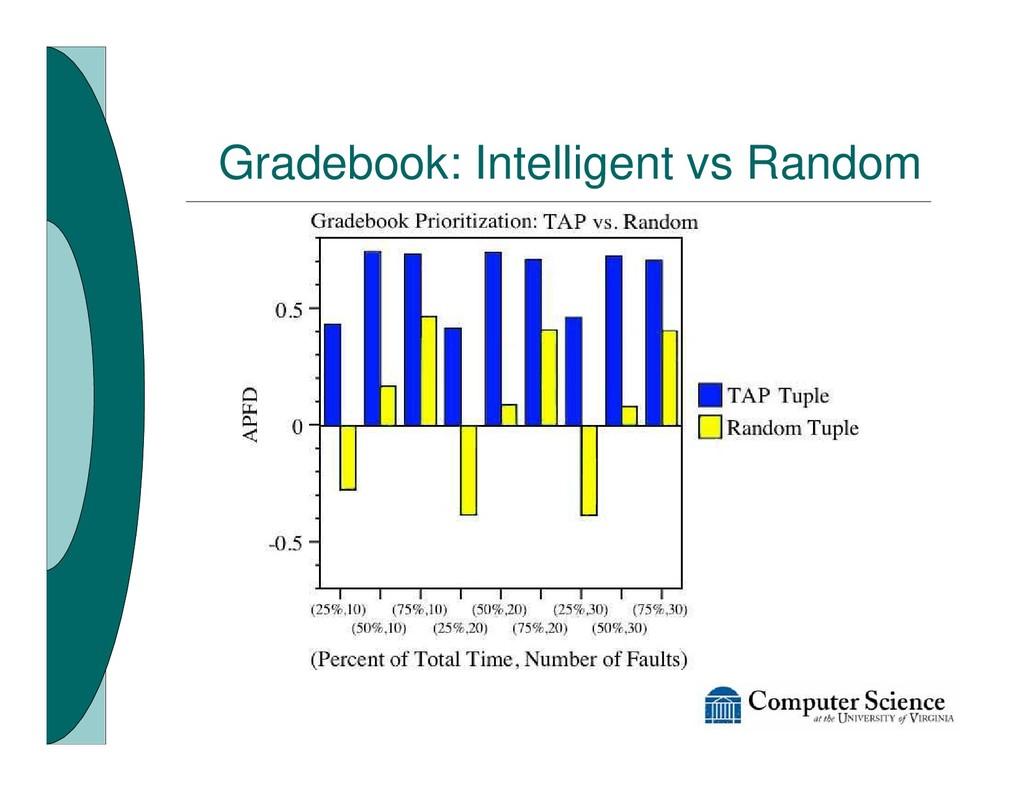 Gradebook: Intelligent vs Random
