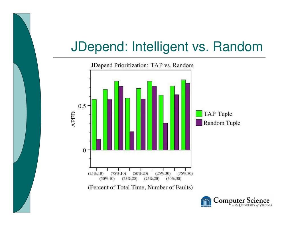 JDepend: Intelligent vs. Random