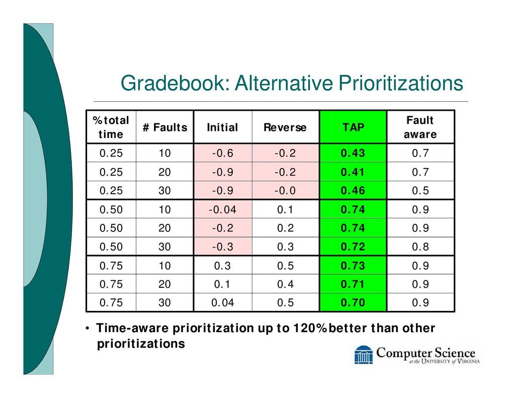 Gradebook: Alternative Prioritizations 0.70 0.7...