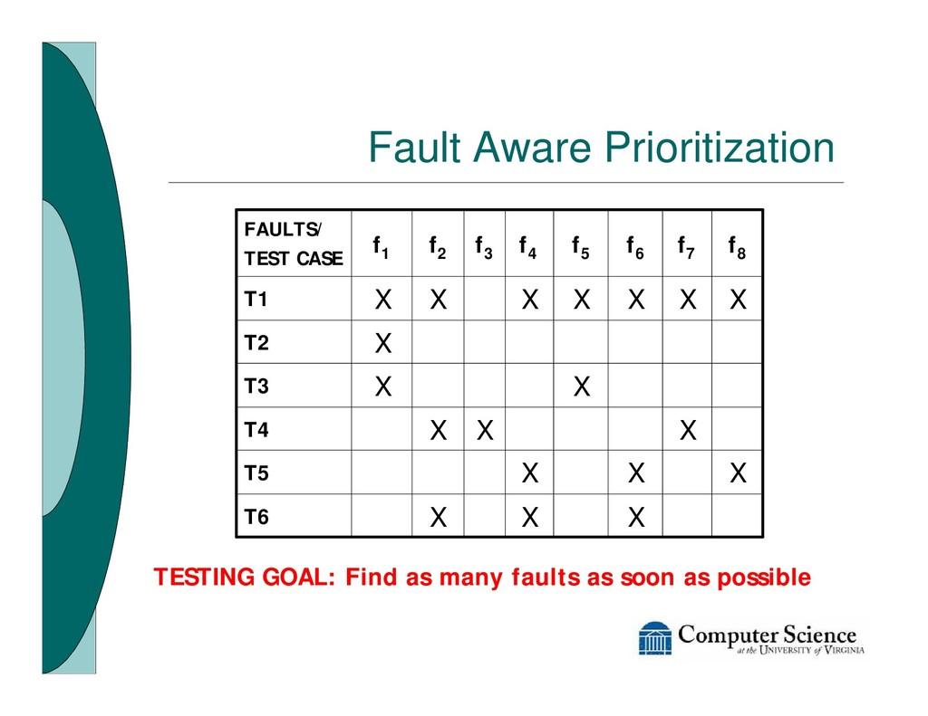 Fault Aware Prioritization X X X T6 X X X T5 X ...