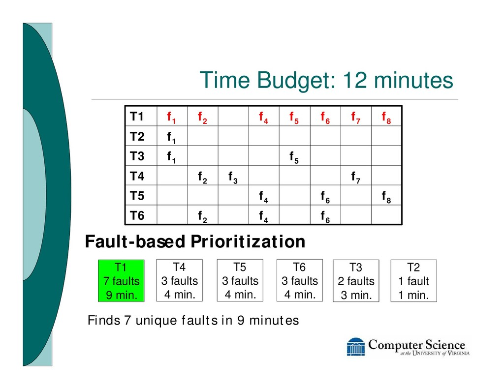 Time Budget: 12 minutes Fault-based Prioritizat...