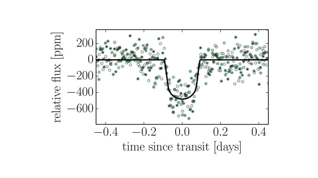 0.4 0.2 0.0 0.2 0.4 time since transit [days] 6...