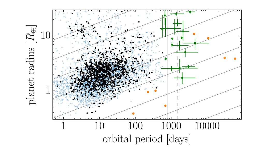 1 10 100 1000 10000 orbital period [days] 1 10 ...
