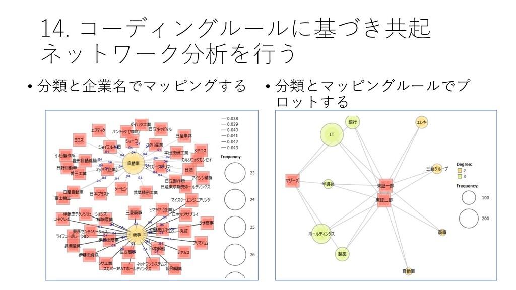 14. コーディングルールに基づき共起 ネットワーク分析を行う • 分類と企業名でマッピングす...