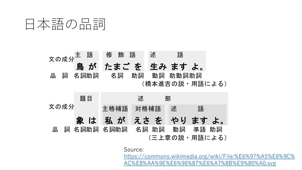 日本語の品詞 Source: https://commons.wikimedia.org/wi...