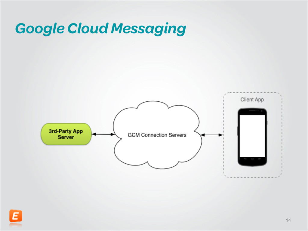 Google Cloud Messaging !14