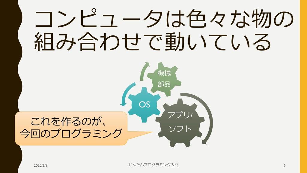 コンピュータは色々な物の 組み合わせで動いている アプリ/ ソフト OS 機械 部品 2020...