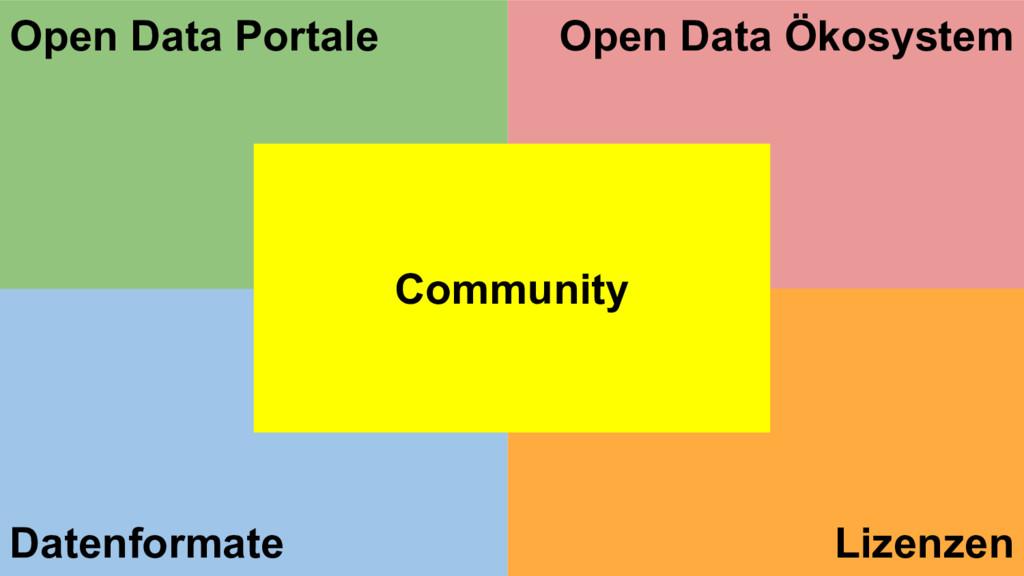 Datenformate Open Data Ökosystem Open Data Port...