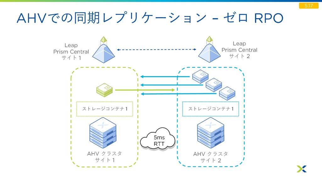 での同期レプリケーション ゼロ クラスタ サイト ストレージコンテナ クラスタ サイト サイト...