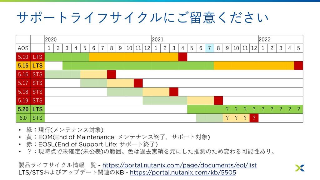 サポートライフサイクルにご留意ください • 緑:現行 メンテナンス対象 • 黄: メンテナンス...