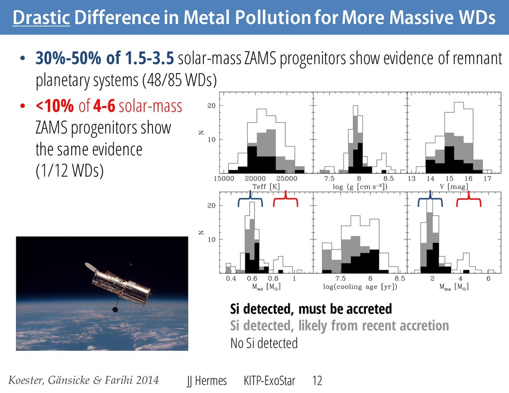 Drastic Difference in Metal Pollution for More ...