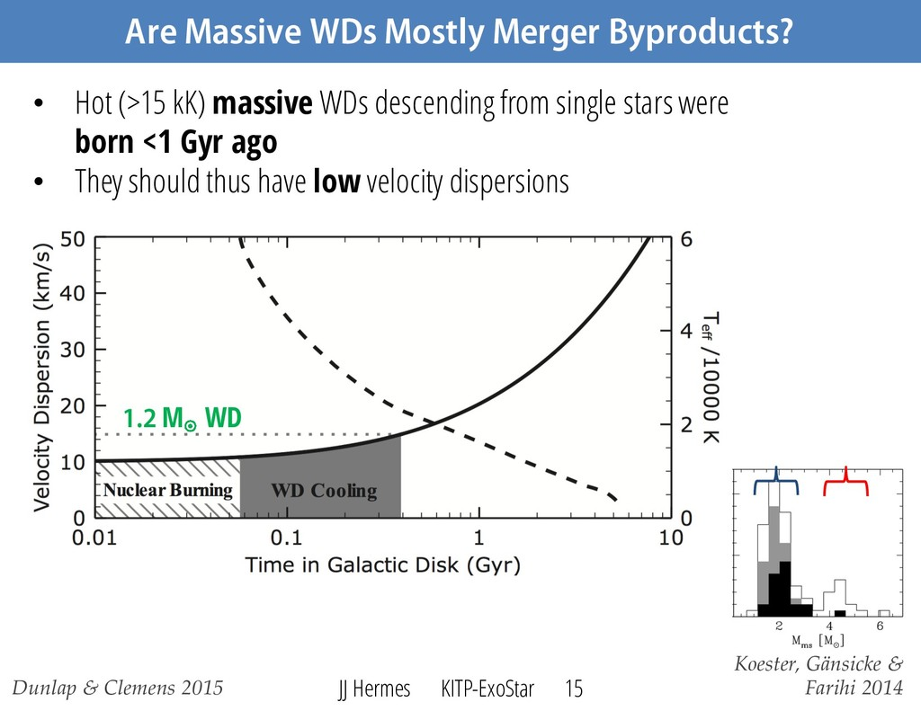 Are Massive WDs Mostly Merger Byproducts? Dunla...