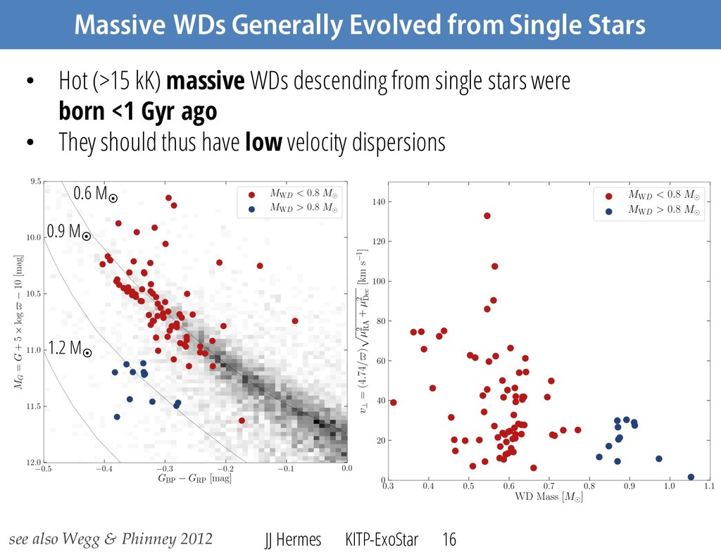 Massive WDs Generally Evolved from Single Stars...