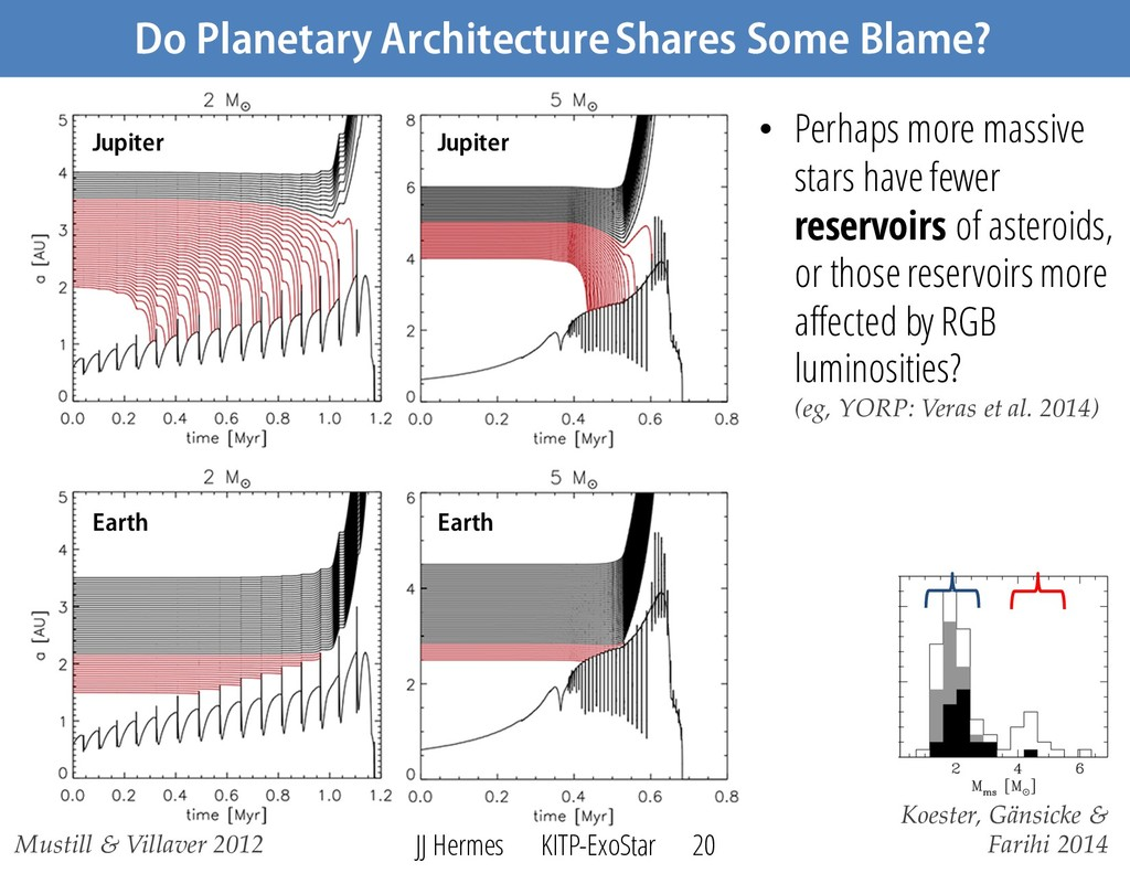Do Planetary Architecture Shares Some Blame? • ...