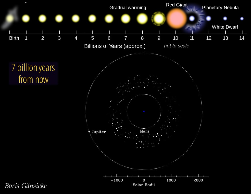 The life cycle of the Sun 7 billion years from ...