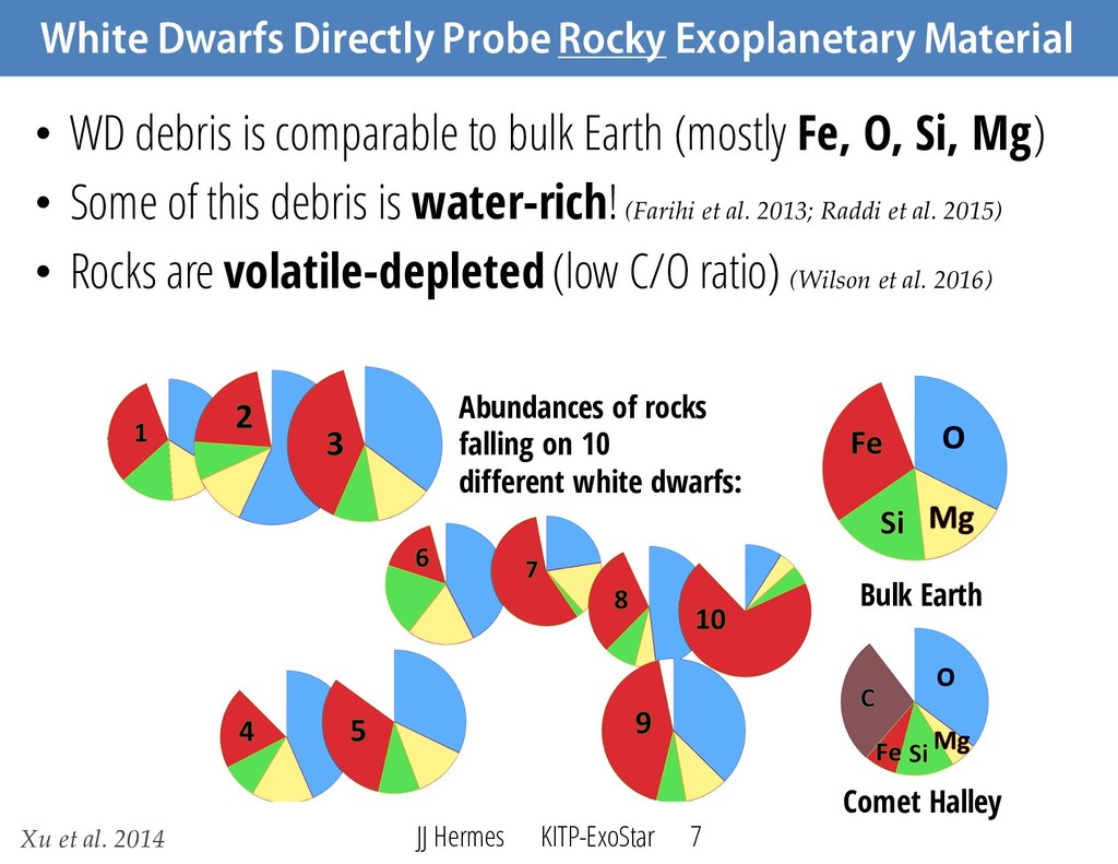 White Dwarfs Directly Probe Rocky Exoplanetary ...