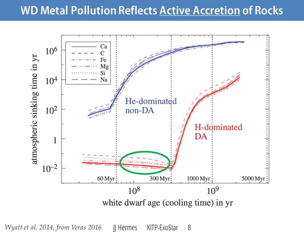 WD Metal Pollution Reflects Active Accretion of...