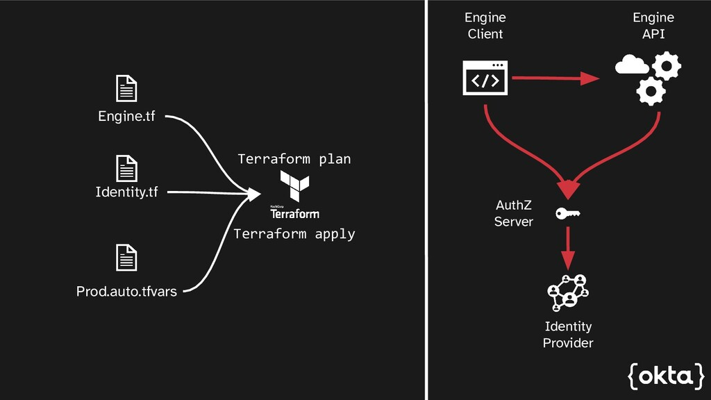 Engine.tf Prod.auto.tfvars Identity.tf Terrafor...