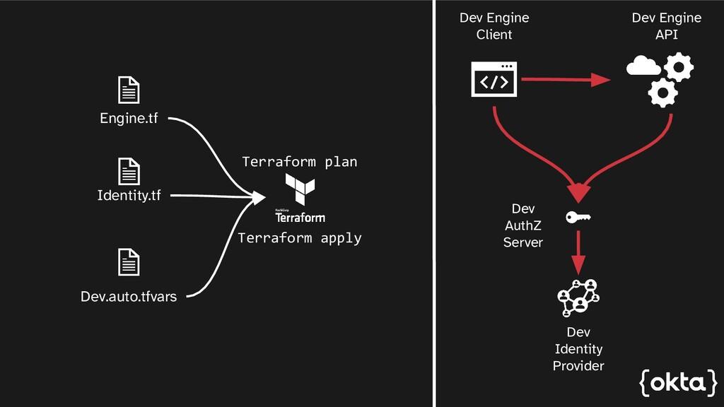 Engine.tf Dev.auto.tfvars Identity.tf Terraform...