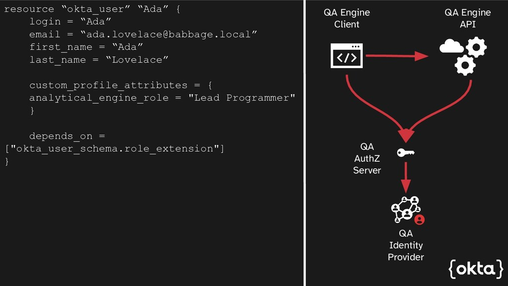 "resource ""okta_user"" ""Ada"" { login = ""Ada"" emai..."
