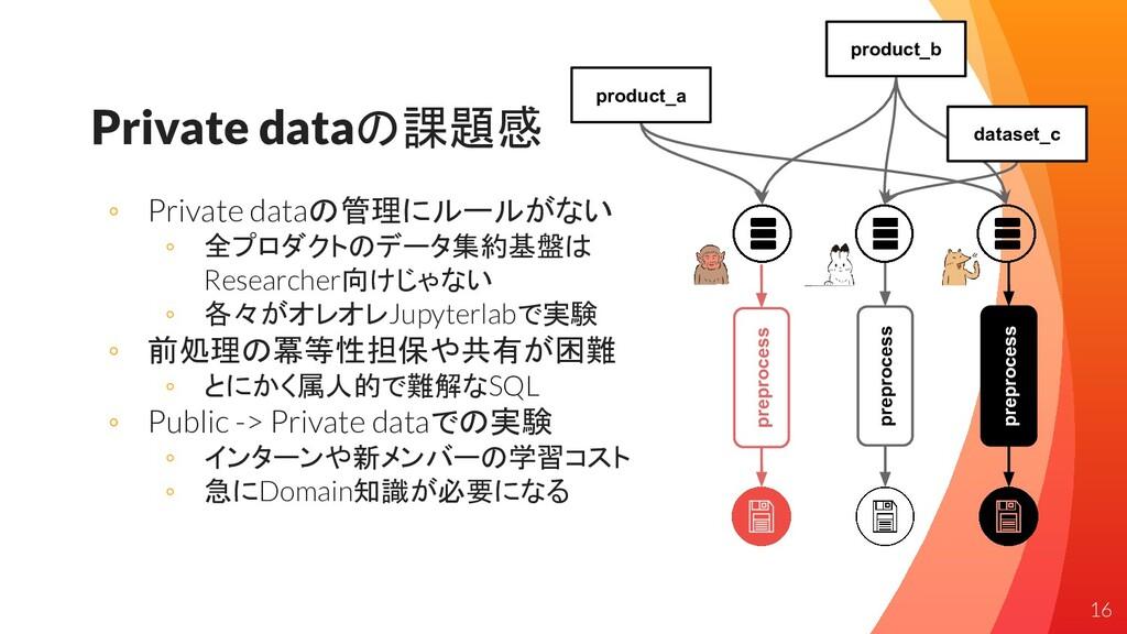 Private dataの課題感 ◦ Private dataの管理にルールがない ◦ 全プロ...