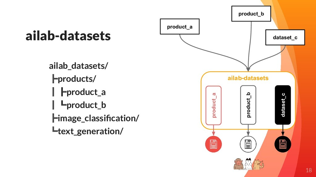 ailab-datasets product_a product_b dataset_c pr...