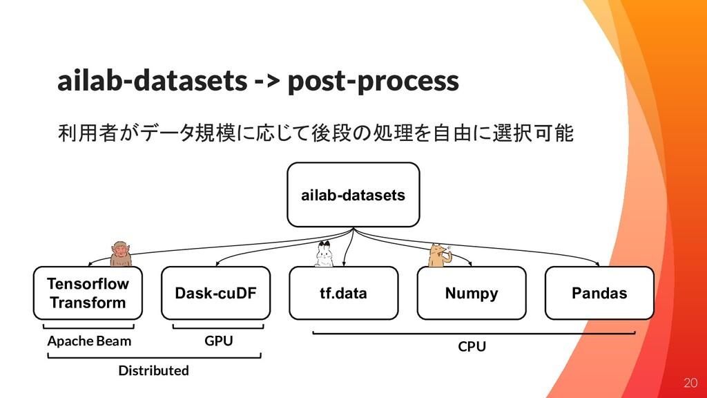 ailab-datasets -> post-process 利用者がデータ規模に応じて後段の...
