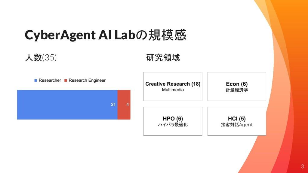 CyberAgent AI Labの規模感 人数(35) 研究領域 3