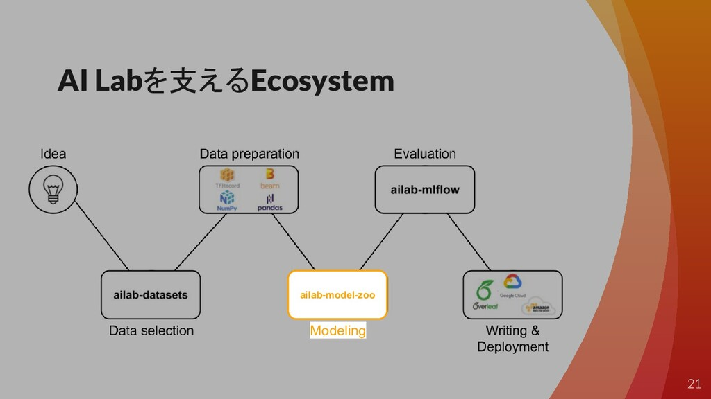 AI Labを支えるEcosystem Modeling ailab-model-zoo 21