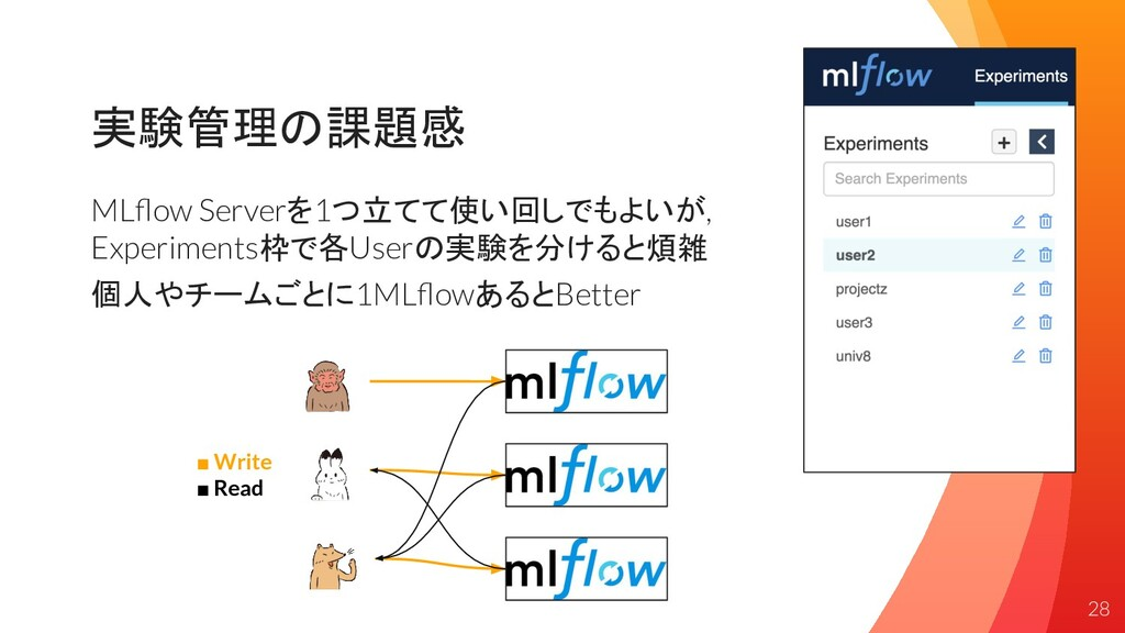 実験管理の課題感 MLflow Serverを1つ立てて使い回しでもよいが, Experimen...