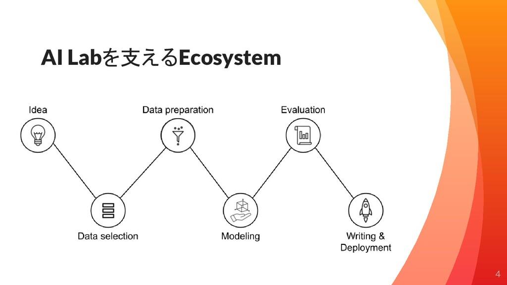 AI Labを支えるEcosystem 4