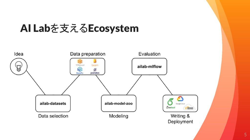 AI Labを支えるEcosystem 5