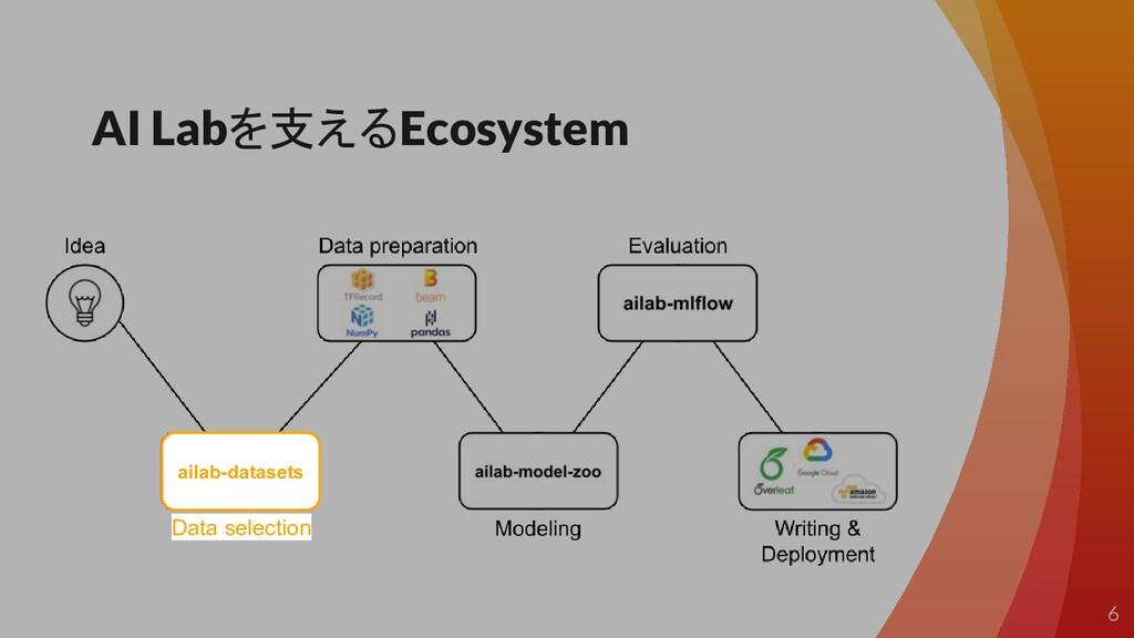 AI Labを支えるEcosystem Data selection ailab-datase...
