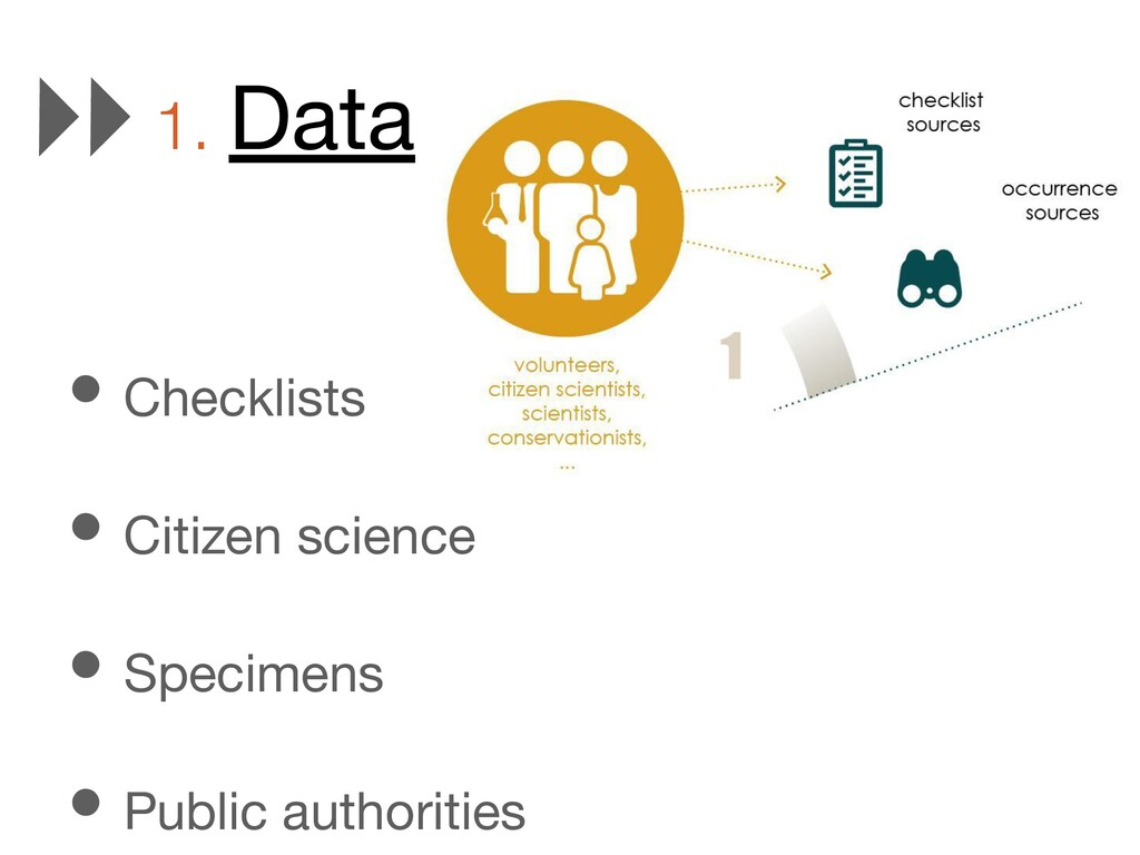• Checklists • Citizen science • Specimens • Pu...