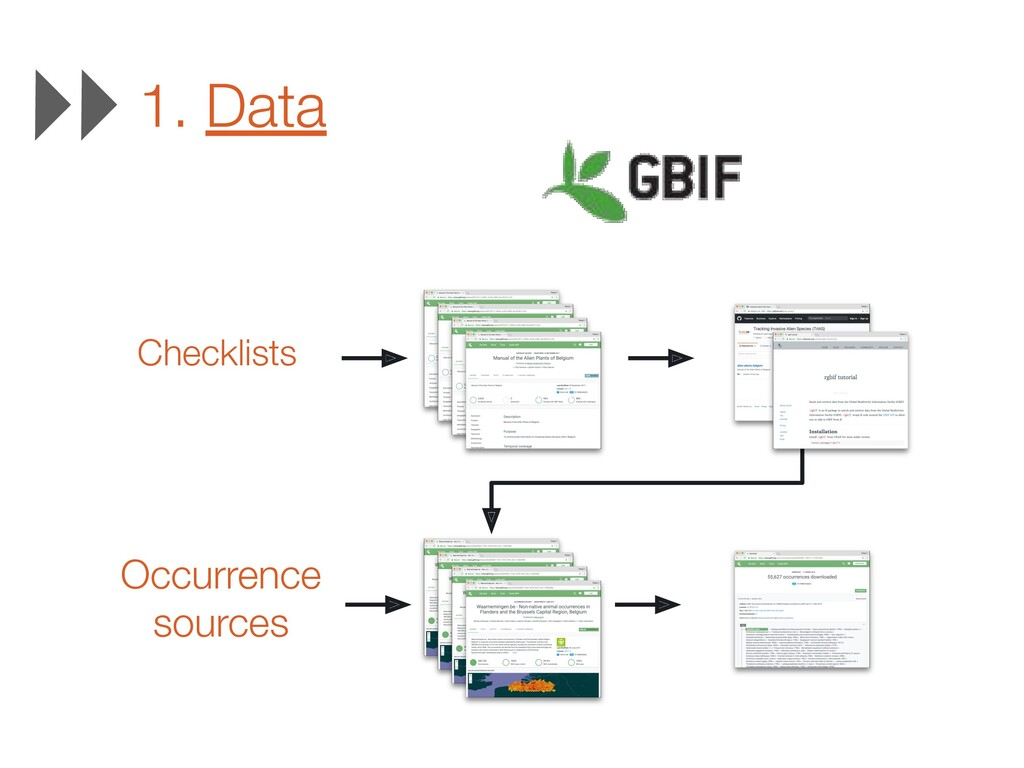 1. Data Checklists Occurrence sources