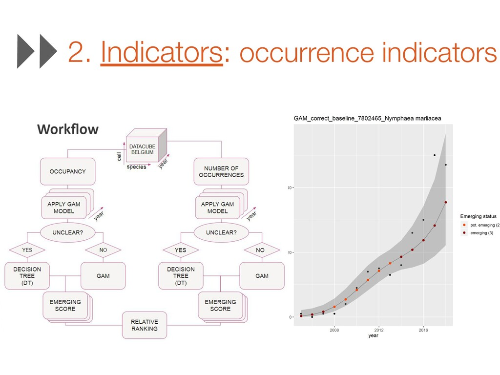 2. Indicators: occurrence indicators