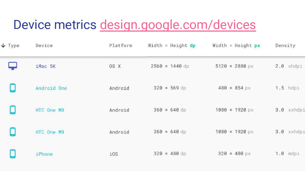 Device metrics design.google.com/devices