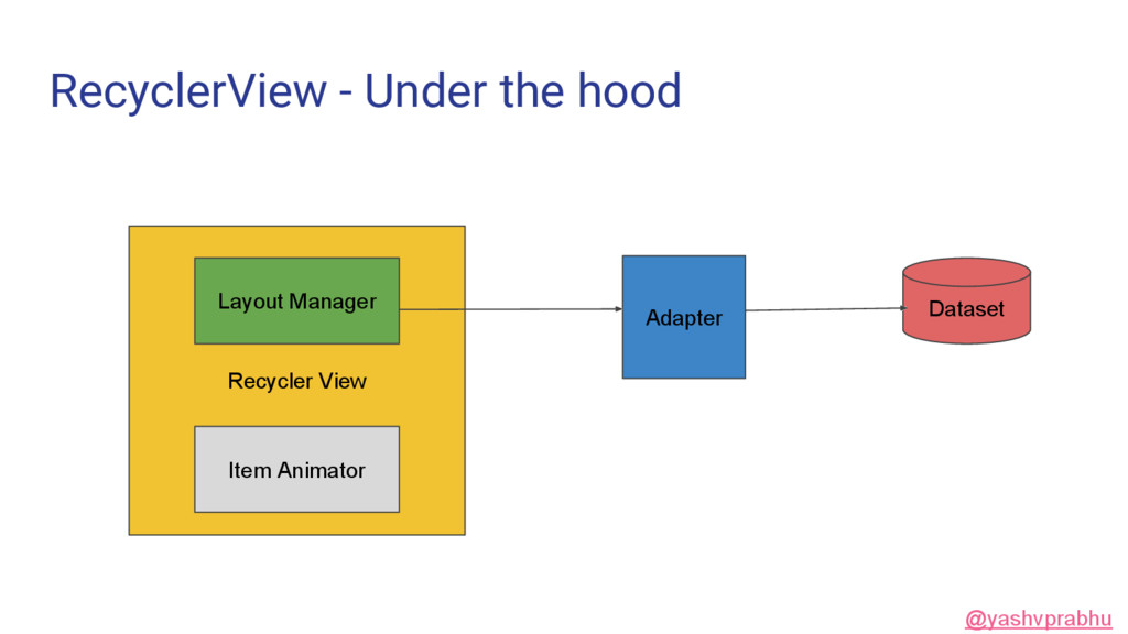 RecyclerView - Under the hood Recycler View Lay...
