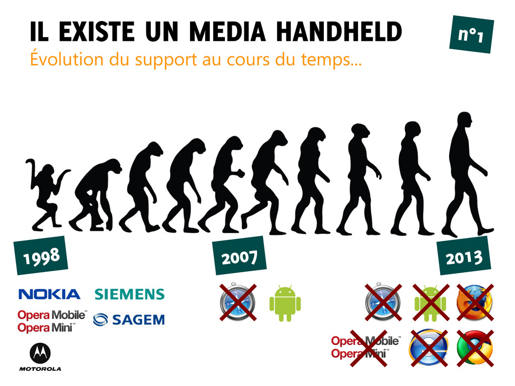 IL EXISTE UN MEDIA HANDHELD Évolution du suppor...