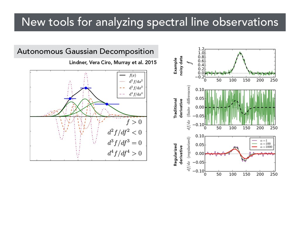 New tools for analyzing spectral line observati...
