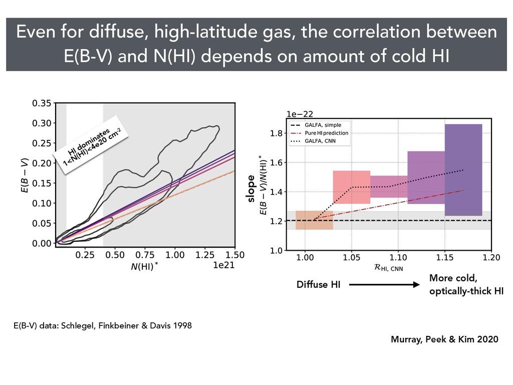 E(B-V) data: Schlegel, Finkbeiner & Davis 1998 ...