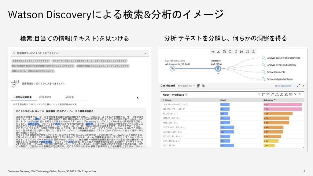 Watson Discoveryによる検索&分析のイメージ Customer Success,...