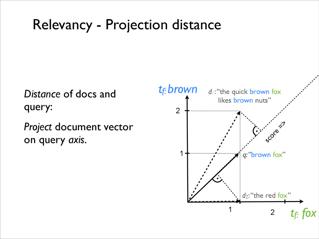 """Relevancy - Projection distance d1: """"the quick ..."""