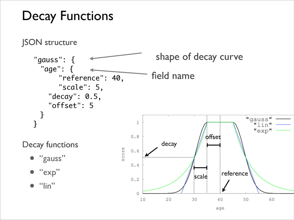 Decay Functions JSON structure  ! ! ! ! ! ! D...