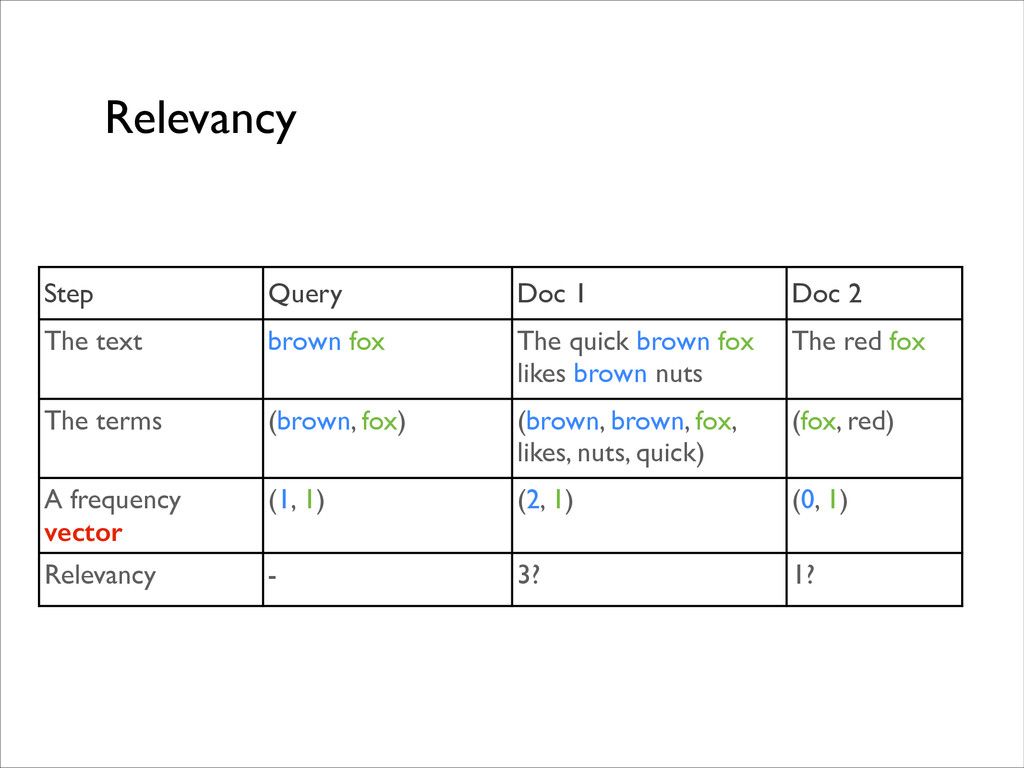 Relevancy Step Query Doc 1 Doc 2 The text brown...