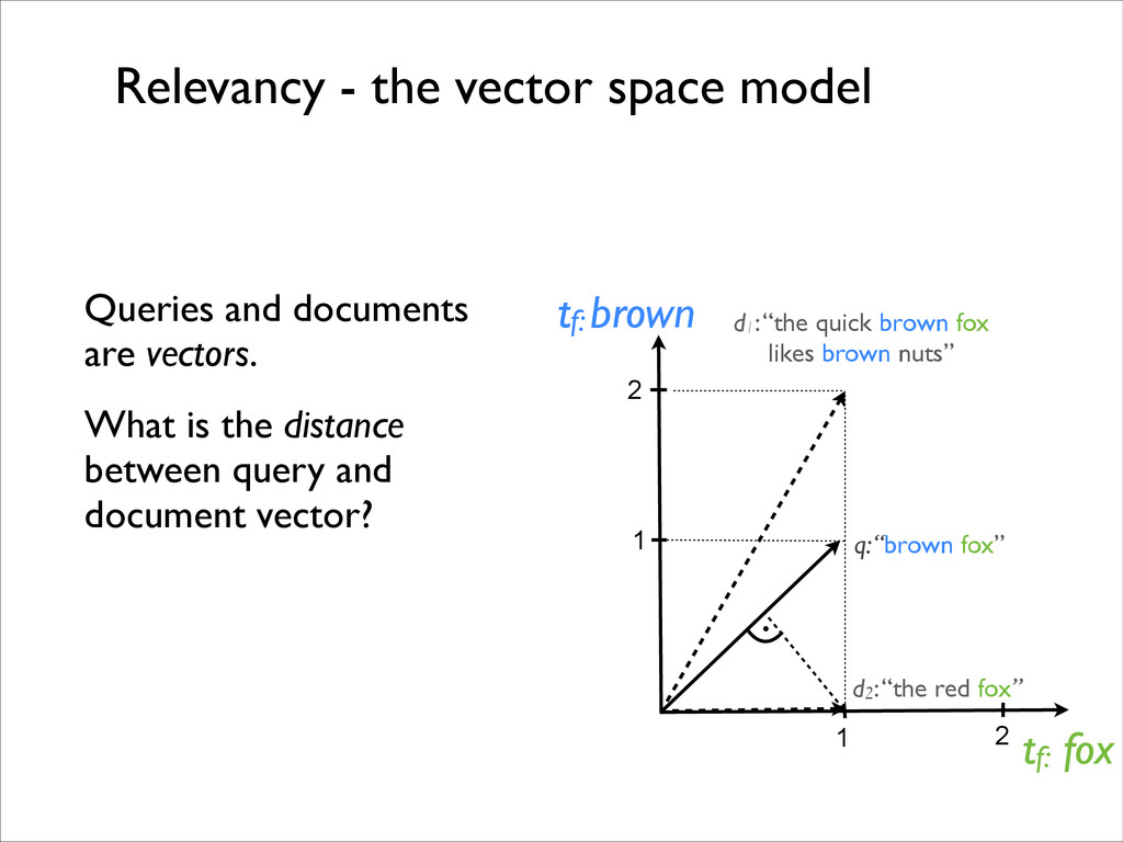 """Relevancy - the vector space model d1: """"the qui..."""